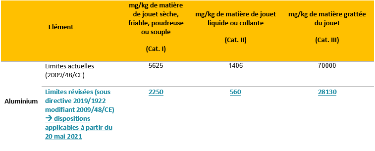 comparatif decision 2009 48 ce